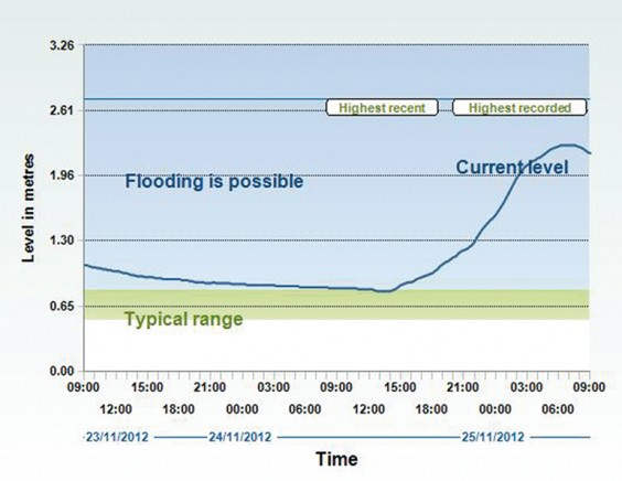 Chart of river levels