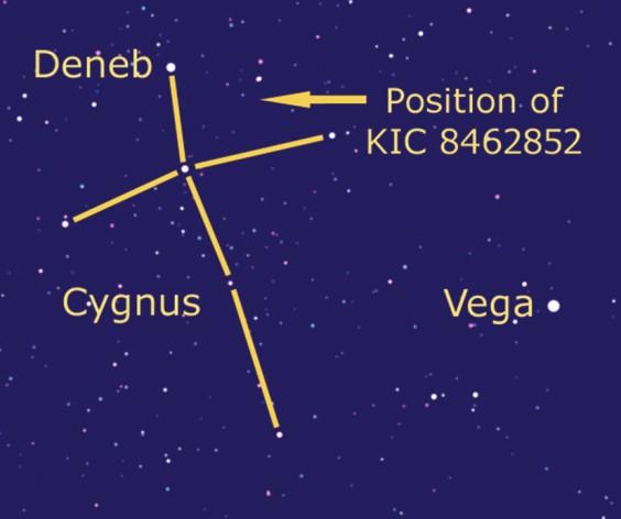Cygnus etc