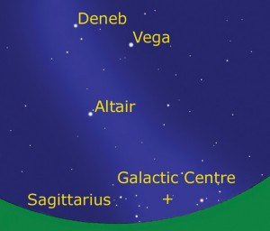 Deneb and Vega