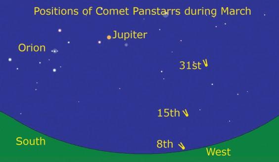 Panstarrs positions