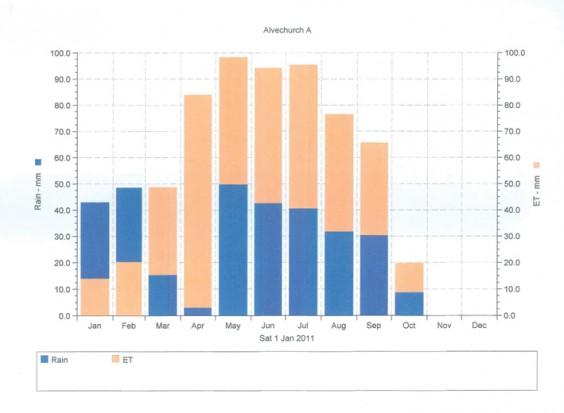 Evaporation chart