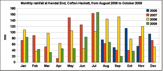 Rainfall graph for Cofton Hackett